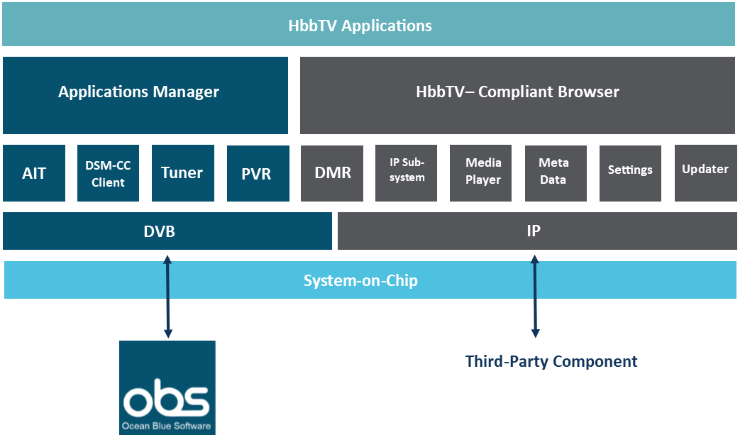 HbbTV Infrastructure